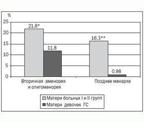Перинатальный анамнез и особенности функции репродуктивной системы матерей девочек-подростков со вторичной аменореей