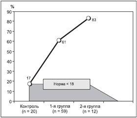 Функциональное состояние системы «гипофиз — гонады» у мужчин с неактивными аденомами гипофиза и дефицитом гормона роста у взрослых