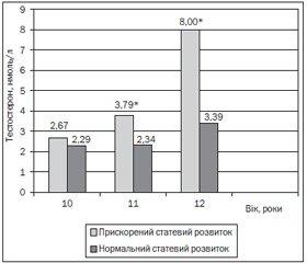 Особливості початку статевого дозрівання дітей із сімей з радіаційно обтяженим анамнезом батька. Нейрогормональні механізми
