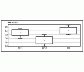 Оцінка ефективності комбінованої терапії хворих на синдром діабетичної стопи препаратами альфа-ліпоєвої кислоти і низькомолекулярного гепарину