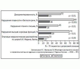 Современные тенденции холинергической фармакотерапии в интенсивной терапии