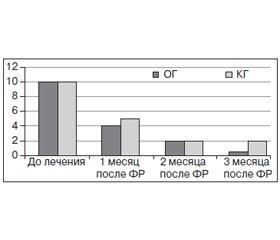 Нехирургическое лечение и профилактика рецидива грыж межпозвоночных дисков