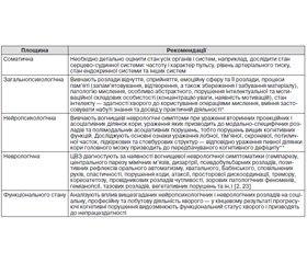 Мультимодальний підхід до діагностики та лікування судинної деменції