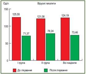 Ефективність комбінованого гепатопротектора Форслів у лікуванні хронічних дифузних захворювань печінки