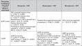 Фактори, що пов'язані із динамікою центрального артеріального тиску на фоні комбінованої 6-місячної антигіпертензивної терапії