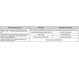 Календар профілактичних щеплень вУкраїні
