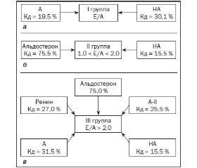 Особенности нейрогуморальных взаимоотношений при диастолической дисфункции сердца у подростков с патологией миокарда