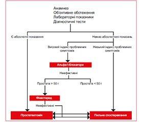 Фокусування на медикаментозному лікуванні доброякісної гіперплазії передміхурової залози (за матеріалами 15-ї Центральноєвропейської конференції Європейської асоціації урологів: СEM 15)