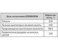 Цитратная терапия в амбулаторной практике мочекаменной болезни: фокус на БЛЕМАРЕН®
