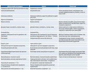 Modern aspects of treatment of ischemic stroke in diabetic patients