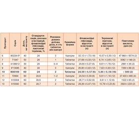 Bioequivalence of Drugs Containing Maidenhair Tree (EGB 761)