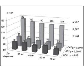Дозозалежний вплив азилсартану медоксомілу на офісний, добовий і центральний аортальний тиск у хворих на гіпертонічну хворобу першого та другого ступеня