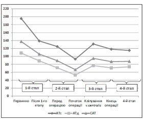 Pheochromocytoma: Hemodynamic Control Features During Laparoscopic Adrenalectomy