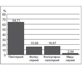 Epidemiology and Morphological Features of Thyroid Cancer in People Living in Vinnytsia Region