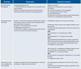 Настанови з лікування антибіотиками, 2015–2016. Рекомендації з лікування дорослих пацієнтів