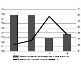 Impaired osmotic balance in conditions of non-traumatic subarachnoid hemorrhage