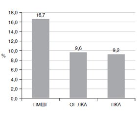Cardioprotective effect of nitroglycerin in emergency percutaneous endovascular myocardial revascularization in elderly patients with acute coronary syndrome