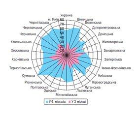 Ситуаційний аналіз первинної медичної допомоги дітям України