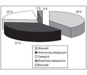 Проблемні питання сучасного медичного забезпечення дітей шкільного віку в Україні