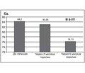 Использование пищевых волокон в комплексной терапии сахарного диабета 2-го типа
