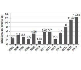 Incidence of pertussis in Lviv region