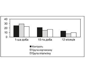 Застосування нейроцитопротекторів на догоспітальному етапі допомоги при гострому порушенні мозкового кровообігу та їх вплив на віддалені наслідки мозкових інсультів