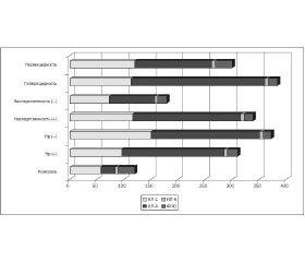 Иммунологическая реактивность при дуоденальной язве у подростков