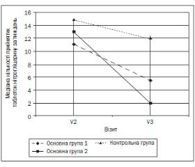Цитопротекція міокарда в лікуванні хворих наішемічну хворобу серця