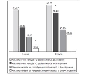 The Efficacy of Vitamin D Supplementation in Children with Asthma and Atopic Dermatitis