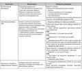 Руководство по лечению антибиотиками 2015-2016. Рекомендации по лечению взрослых пациентов