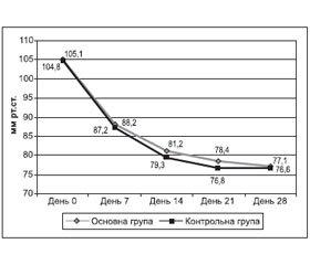 Ефективність і безпечність фіксованих комбінацій блокаторів повільних кальцієвих каналів, блокаторів рецепторів ангіотензину та тіазидних діуретиків у лікуванні артеріальної гіпертензії