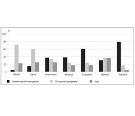 Multicomponent Hyperosmolar Colloidal Solutions as an Effective Component of Infusion Therapy in Patients with Acute Pancreatitis