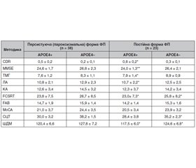 The cognitive functions in patients with atrial fibrillation and various genotypes of apolipoprotein E