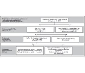 Algorithm for weaning from mechanical ventilation in children with different types of acute respiratory failure