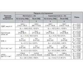 Differentiated relief of uncomplicated hypertensive crisis at the pre-hospital stage