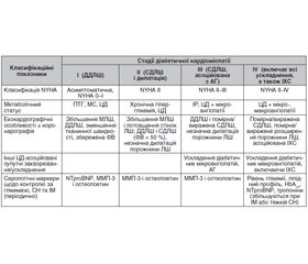 Diabetic cardiomyopathy: classification, instrumental diagnostic methods