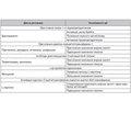 Diabetic cardiomyopathy: treatment
