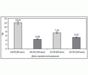 Оценка эффективности использования экстракорпоральных технологий детоксикации в лечении острого отравления таллием