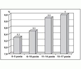 Глікований гемоглобін у практиці ендокринолога (огляд літератури і власні дані)