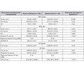 Особливості екстракраніальної гемодинаміки хворих на бронхіальну астму дітей