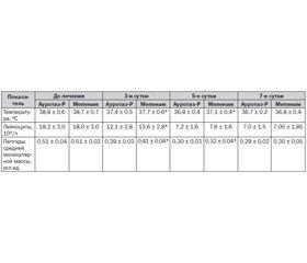 Эффективность препарата Ауротаз-Р (пиперациллин/тазобактам) при тяжелых нозокомиальных интраабдоминальных инфекциях в сравнении с карбапенемами