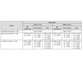 Динаміка нейропсихологічних функцій та показників системної запальної відповіді в пацієнтів у відновному періоді ішемічного інсульту за умов лікування препаратом Гліатилін