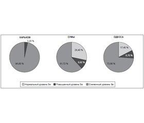 Селенодефицит и возрастзависимая патология (в фокусе дейодиназы)