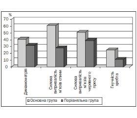 Особливості комплексної програми фізичної реабілітації сколіозу в дітей дошкільного віку в умовах поліклініки