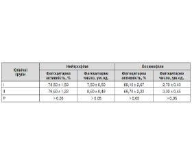Імунологічний статус дітей, хворих на бронхіальну астму, у періоді фебрильних нападів
