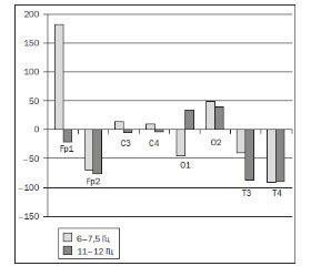 Антагонист глутаматных NMDA-рецепторов (амантадина сульфат) в интенсивной терапии тяжелой черепно-мозговой травмы