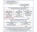 Діагностика токсоплазмозу вагітних і внутрішньоутробної інвазії плода T. gondii