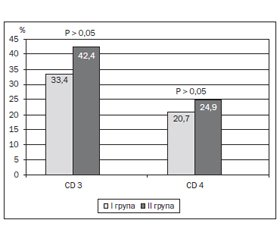 Features of Cellular Link of Immune Response in School-Age Children with Late-Onset Asthma Depending on Acetylation Polymorphism