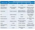 Особливості терапії синдрому дегідратації у дітей грудного та старшого віку, новонароджених: основи парентеральної регідратації