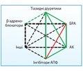 Артеріальна гіпертензія у повсякденній практиці лікаря-анестезіолога
